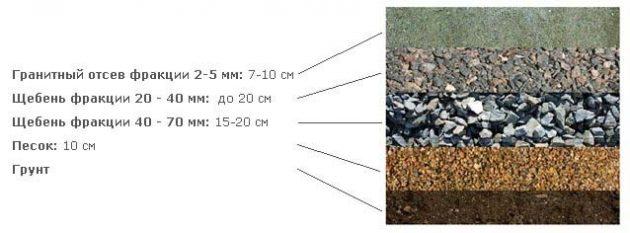 схема укладки щебеня под асфальт